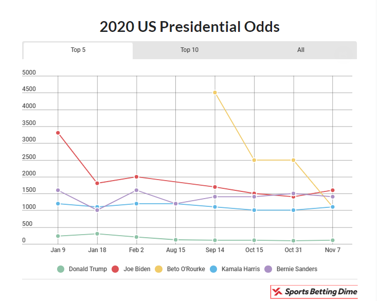 2020 Election Top 5 Graph Sports Betting Dime - Study Breaks